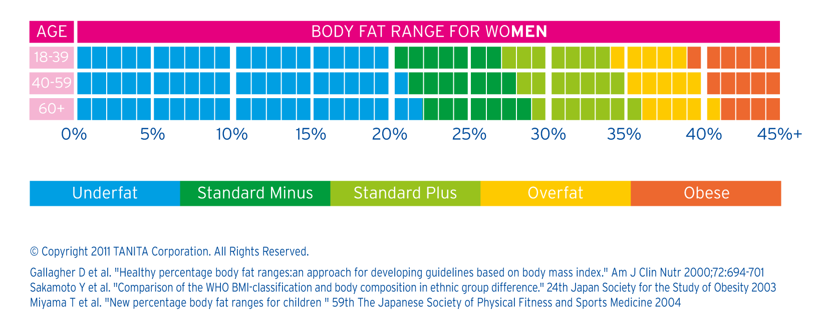 Understanding tanita measurements tanita asia pacific click to view the healthy body fat ranges chart geenschuldenfo Image collections